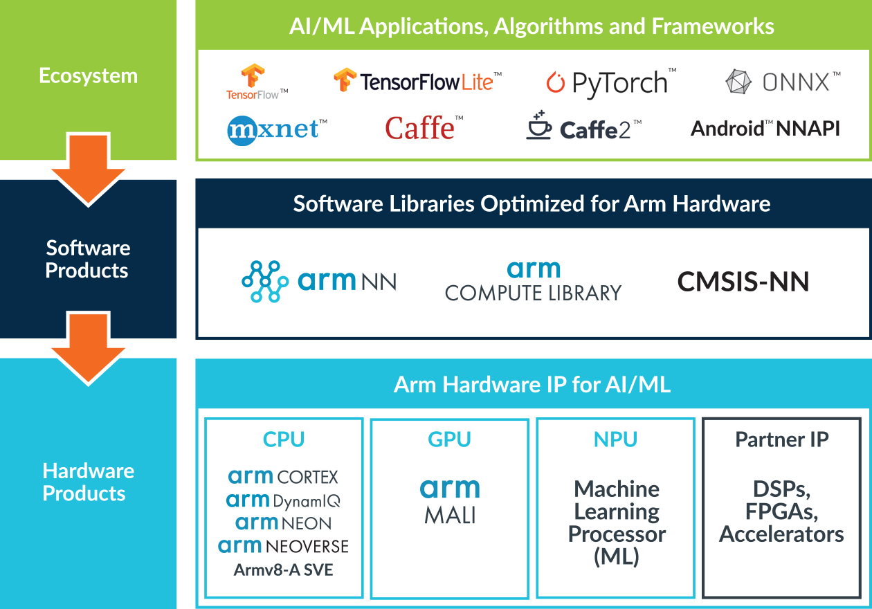Arm NN and Arm Compute Library - ML PLatform